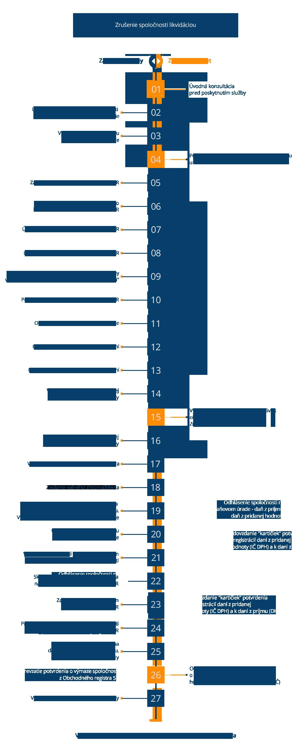 Infografika_Likvidácia_Sro_Kompletná