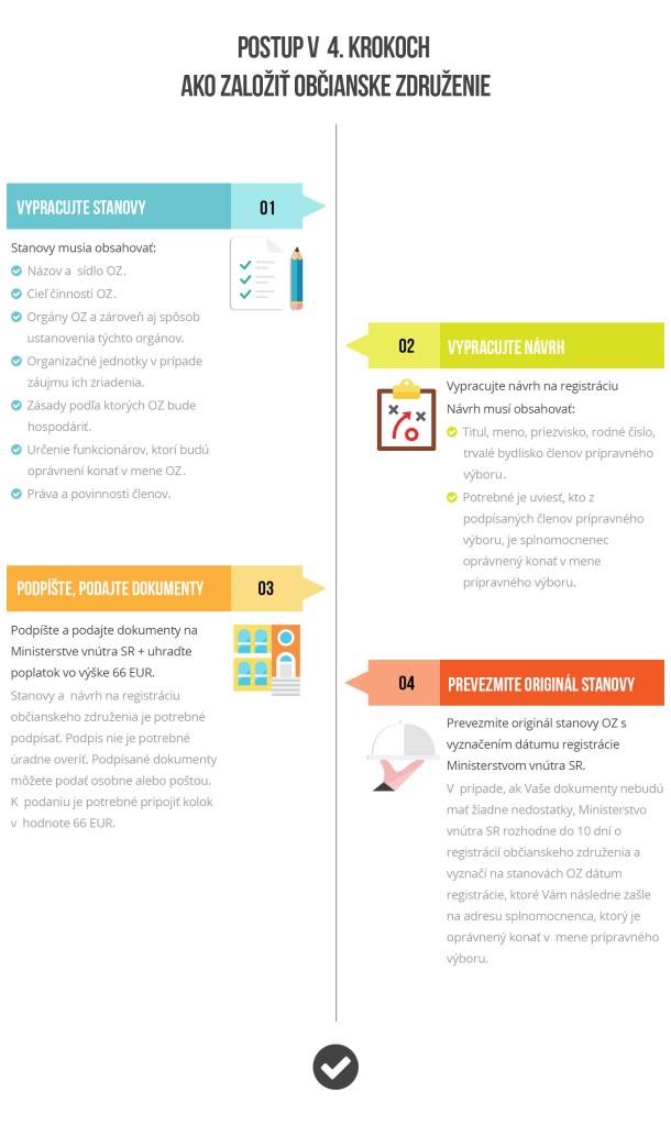 infografika obc zdruz final