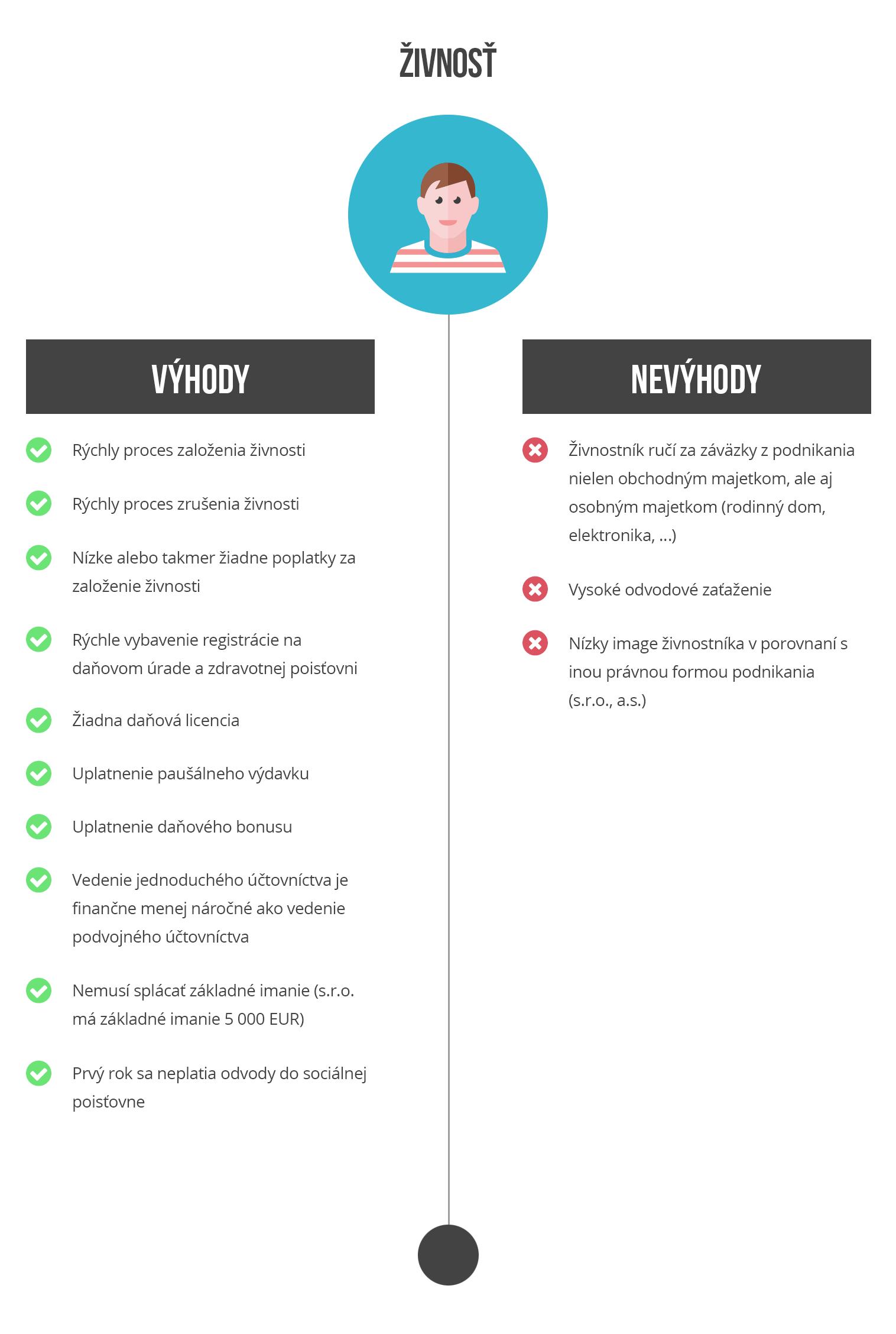 infographics živnosť